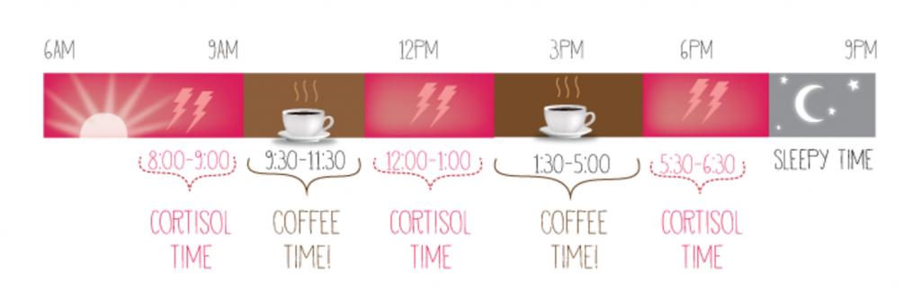 kaffe tidspunkter